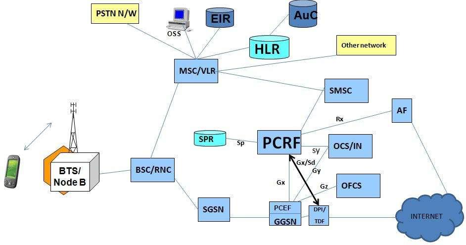 PCRF10