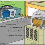 9 Simple Steps On How To Ensure Regularac/HVAC Repair & Maintenance