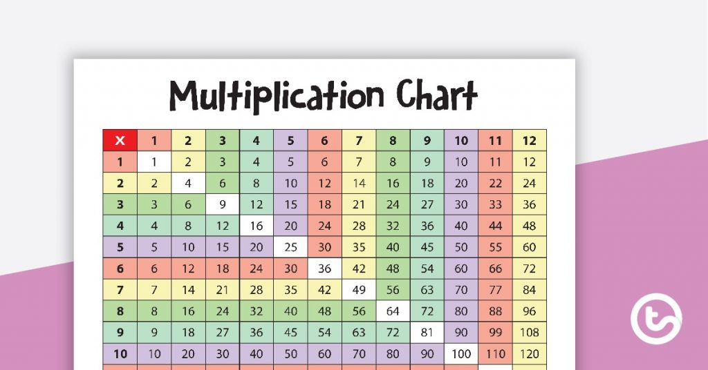 What is a multiplication chart