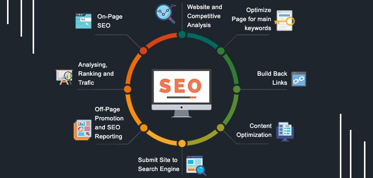 web marketing usa